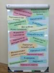 Облако тегов на тренинге Intel Teach в Харькове