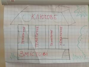 Как связаны ключевые, тематические и содержательные вопросы, Intel Teach в Харькове